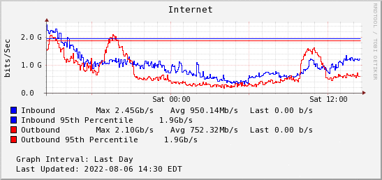 Internet Usage Graph